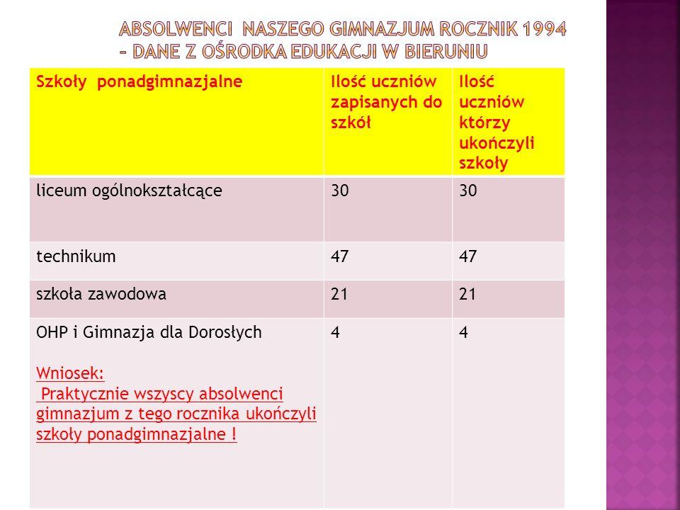 ABSOLWENci NASZEGO GIMNAZJUM rocznik 1994 – Dane z Ośrodka Edukacji w Bieruniu