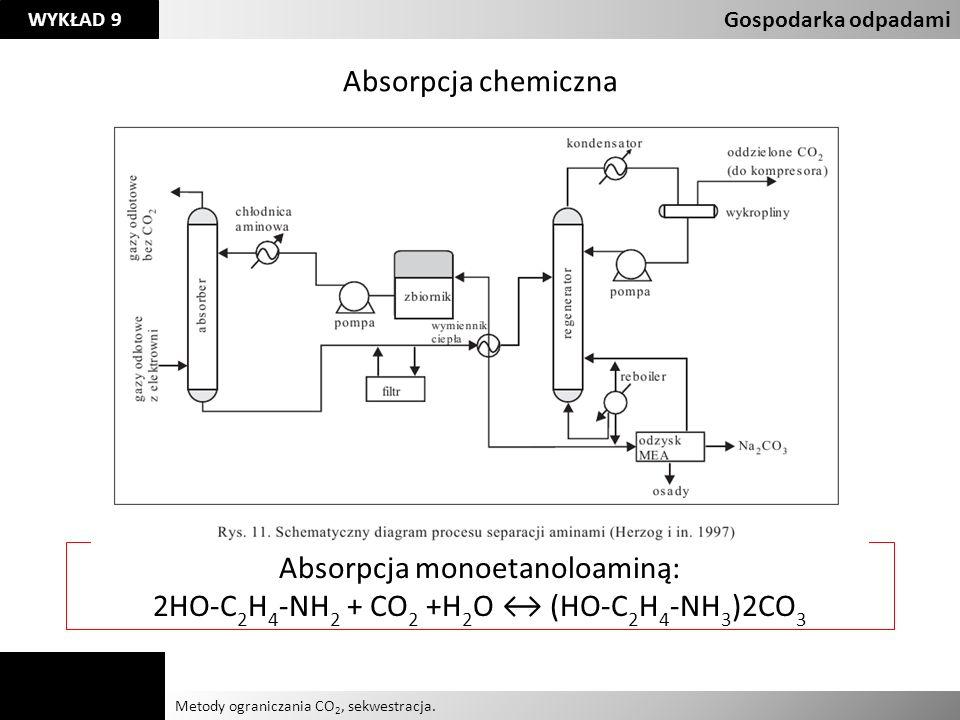 Absorpcja monoetanoloaminą: