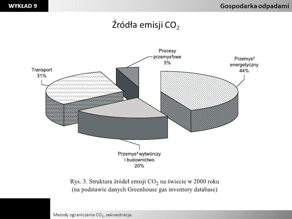 Źródła emisji CO2 Gospodarka odpadami Agnieszka Kelman