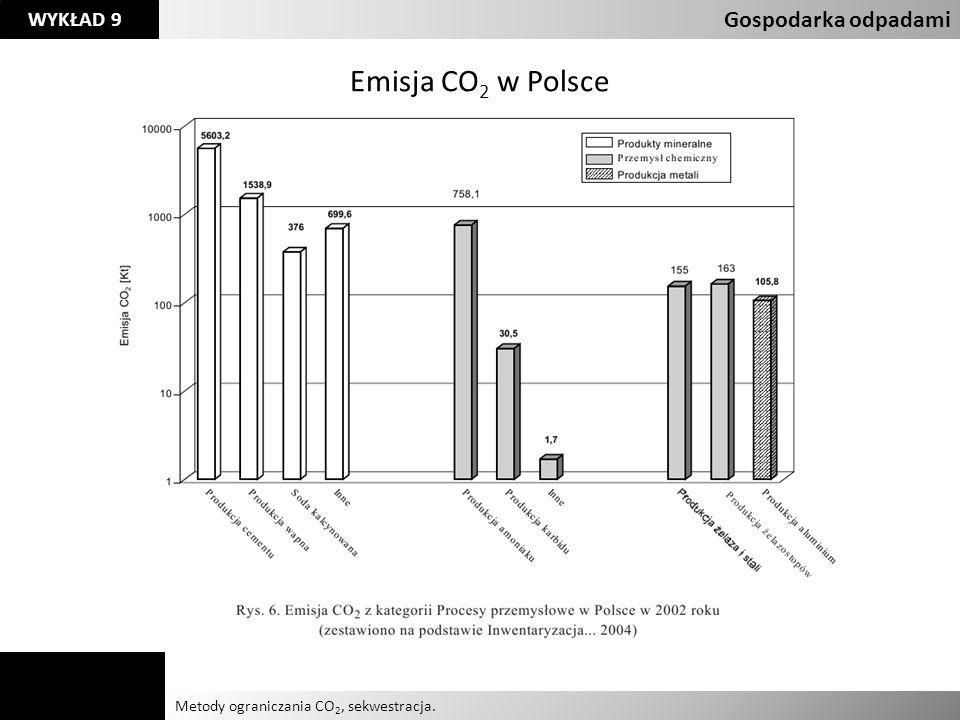 Emisja CO2 w Polsce Gospodarka odpadami Agnieszka Kelman