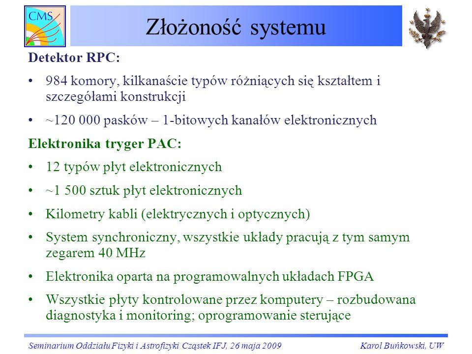 Złożoność systemu Detektor RPC:
