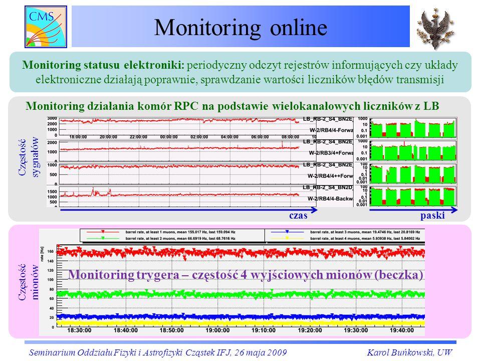 Monitoring trygera – częstość 4 wyjściowych mionów (beczka)