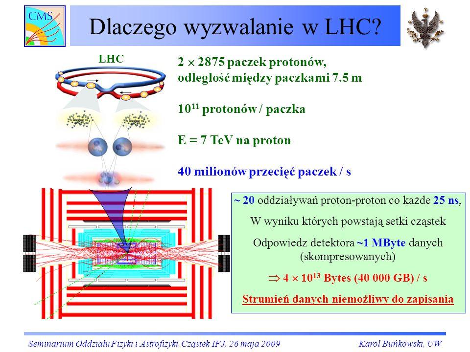 Dlaczego wyzwalanie w LHC