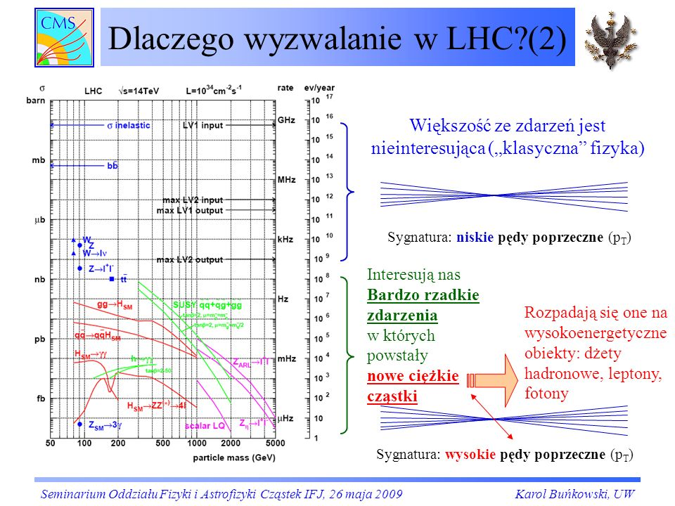 Dlaczego wyzwalanie w LHC (2)