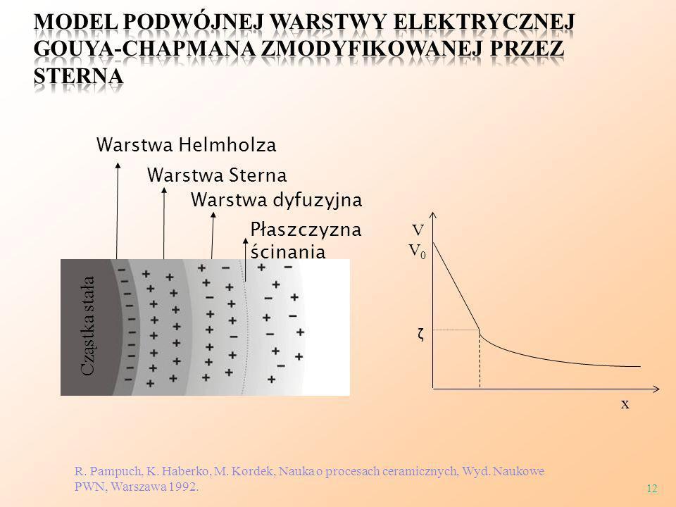 Model podwójnej warstwy elektrycznej Gouya-Chapmana zmodyfikowanej przez Sterna