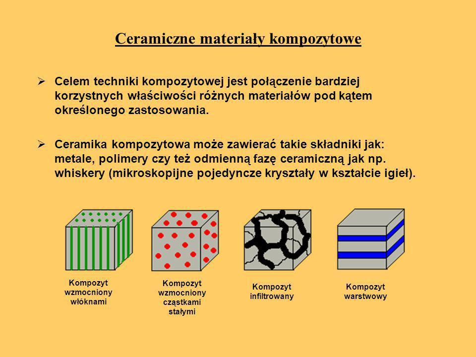 Ceramiczne materiały kompozytowe