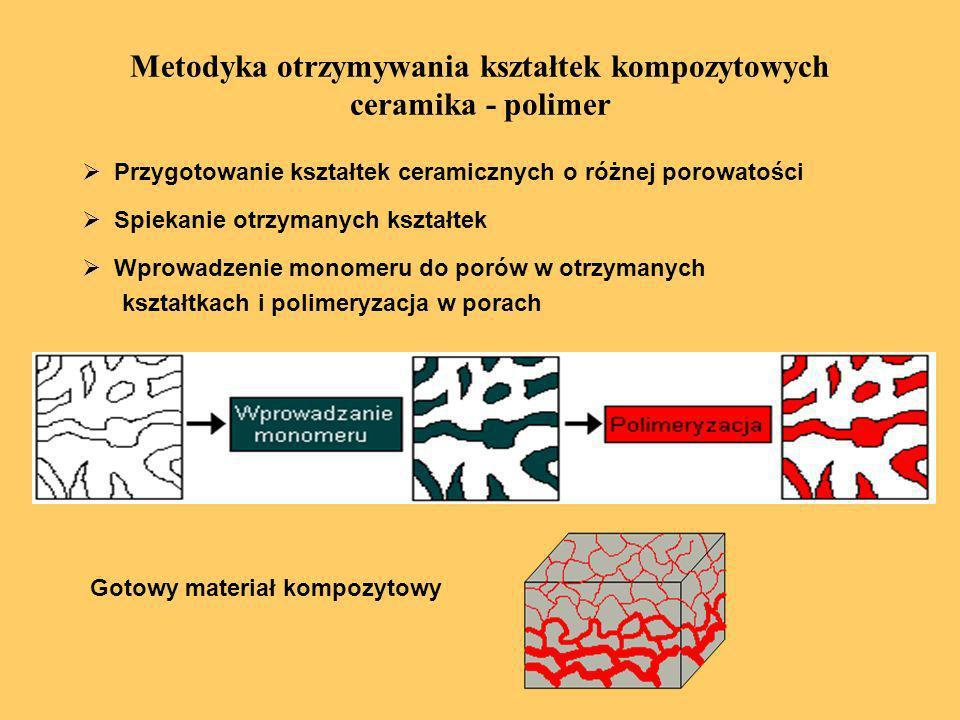 Metodyka otrzymywania kształtek kompozytowych ceramika - polimer
