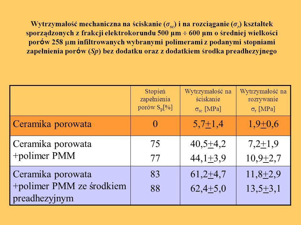 Ceramika porowata +polimer PMM 75 77 40,5+4,2 44,1+3,9 7,2+1,9