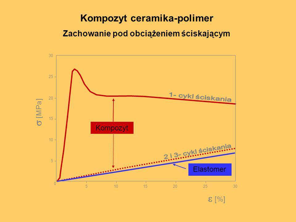 Kompozyt ceramika-polimer Zachowanie pod obciążeniem ściskającym