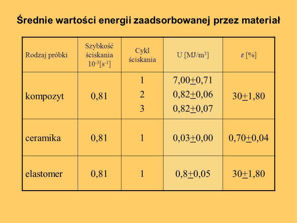 Średnie wartości energii zaadsorbowanej przez materiał