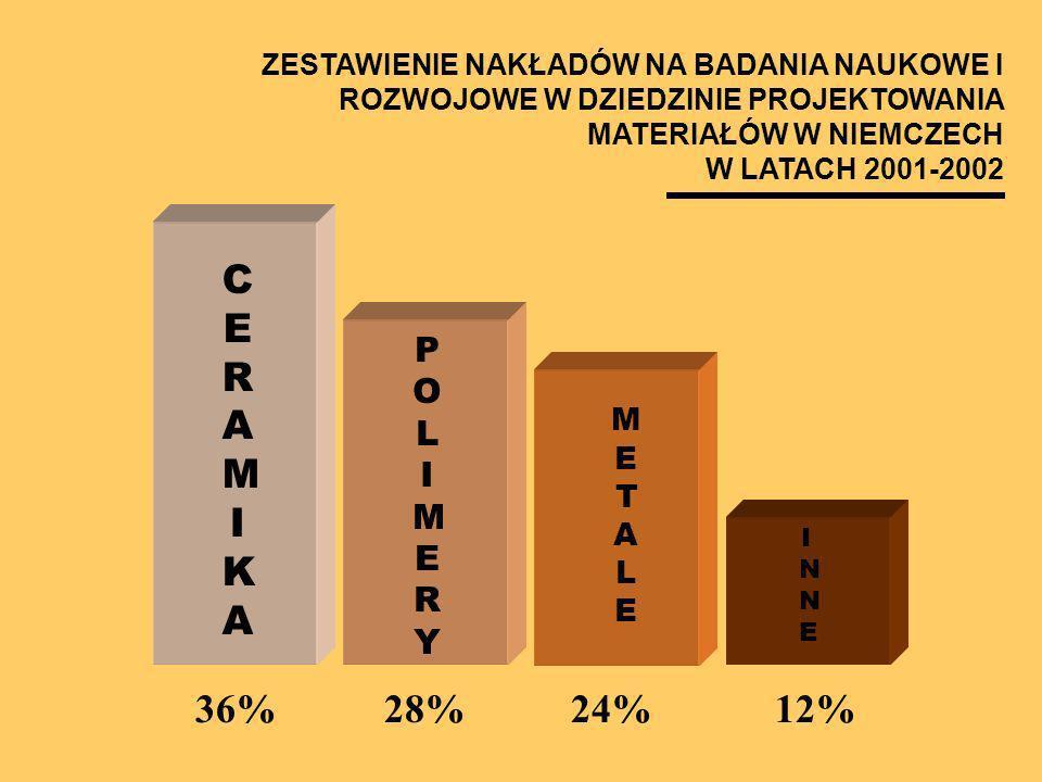 CERAMIKA 36% 28% 24% 12% POLIMERY METALE