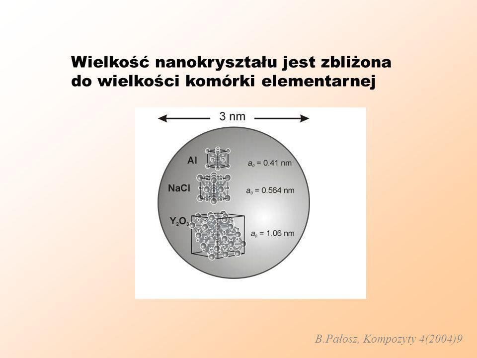 Wielkość nanokryształu jest zbliżona do wielkości komórki elementarnej