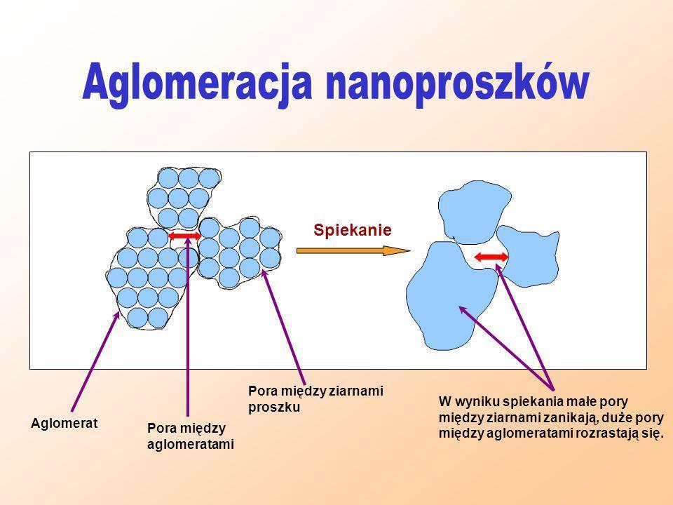 Aglomeracja nanoproszków