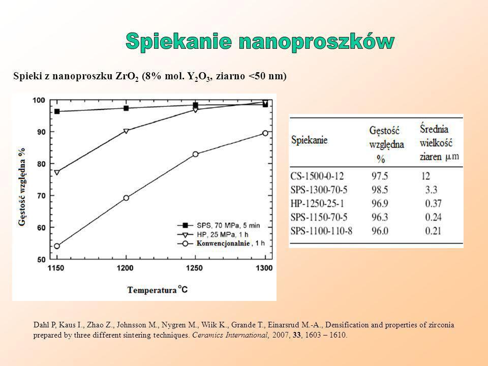 Spiekanie nanoproszków