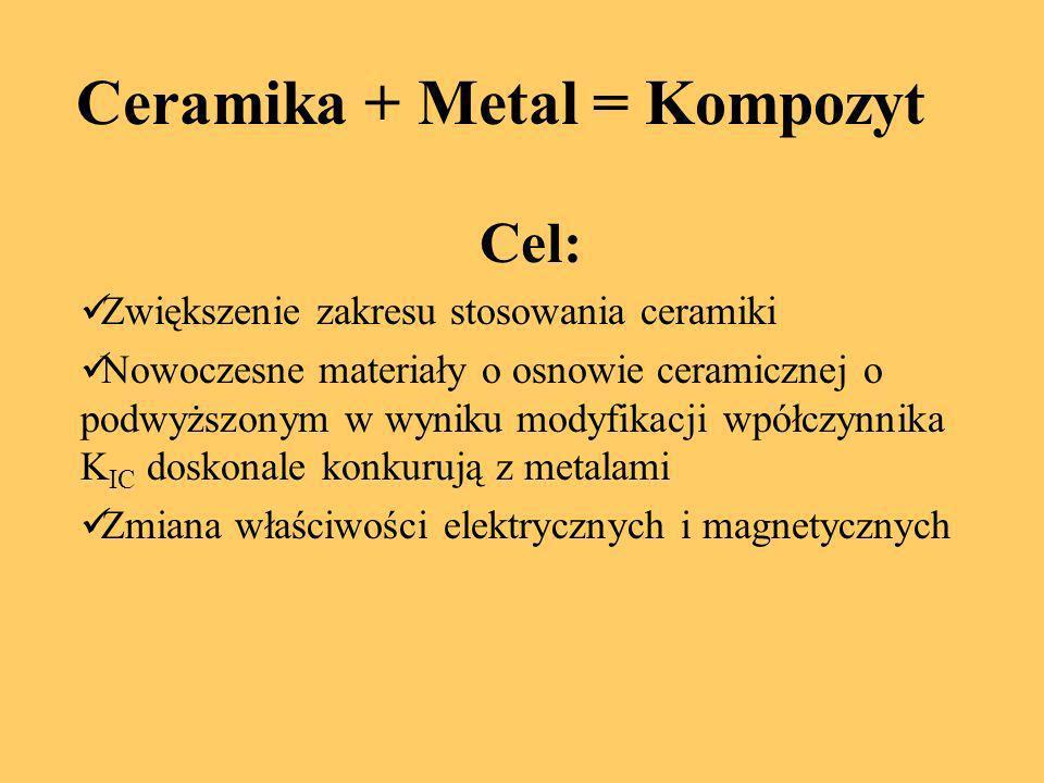 Ceramika + Metal = Kompozyt
