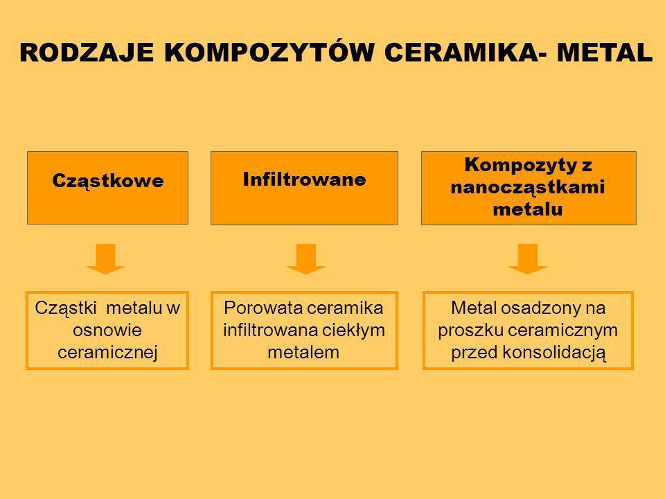 RODZAJE KOMPOZYTÓW CERAMIKA- METAL
