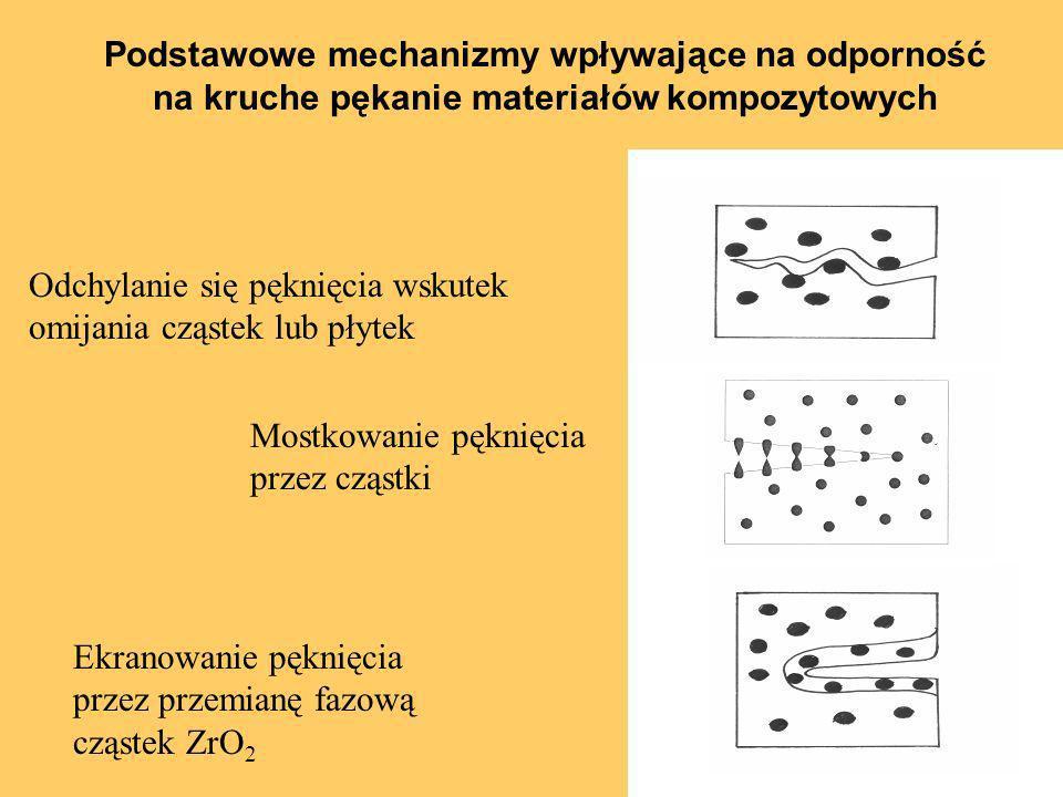 Podstawowe mechanizmy wpływające na odporność na kruche pękanie materiałów kompozytowych