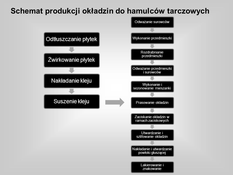 Schemat produkcji okładzin do hamulców tarczowych