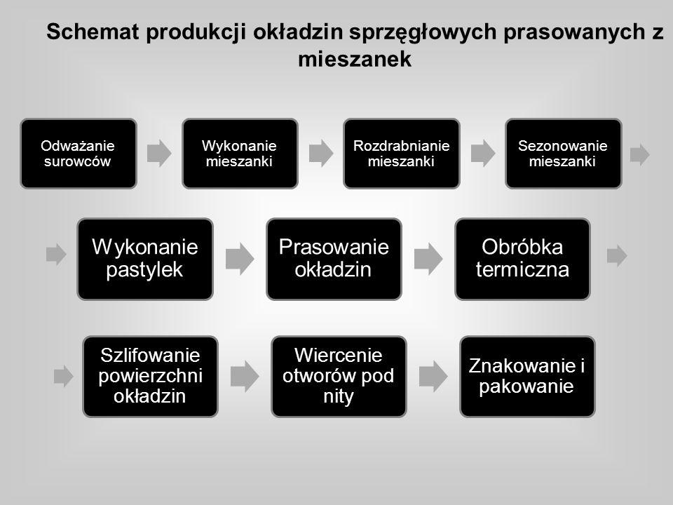 Schemat produkcji okładzin sprzęgłowych prasowanych z mieszanek