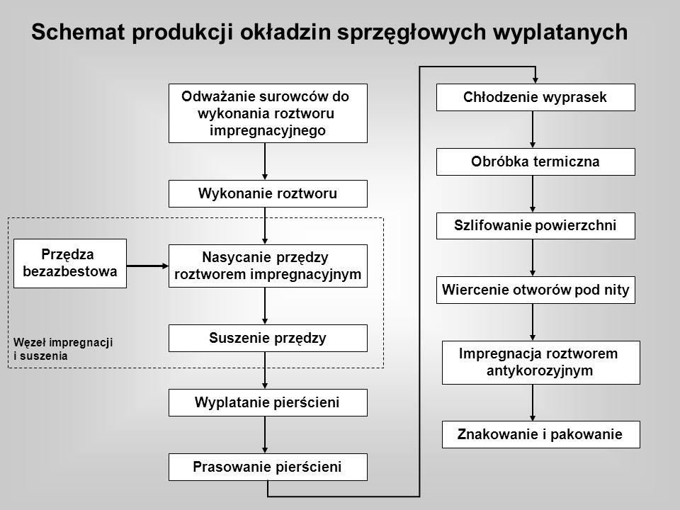 Schemat produkcji okładzin sprzęgłowych wyplatanych