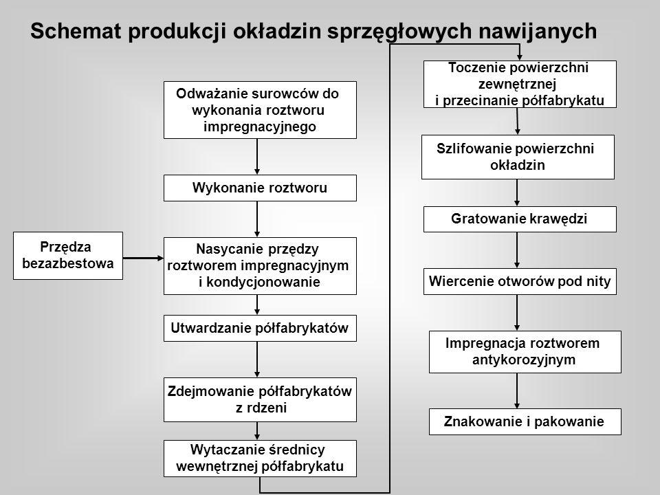 Schemat produkcji okładzin sprzęgłowych nawijanych