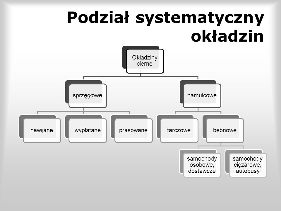 Podział systematyczny okładzin
