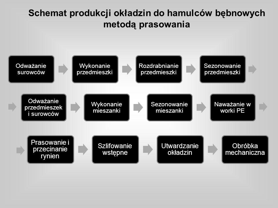 Schemat produkcji okładzin do hamulców bębnowych metodą prasowania