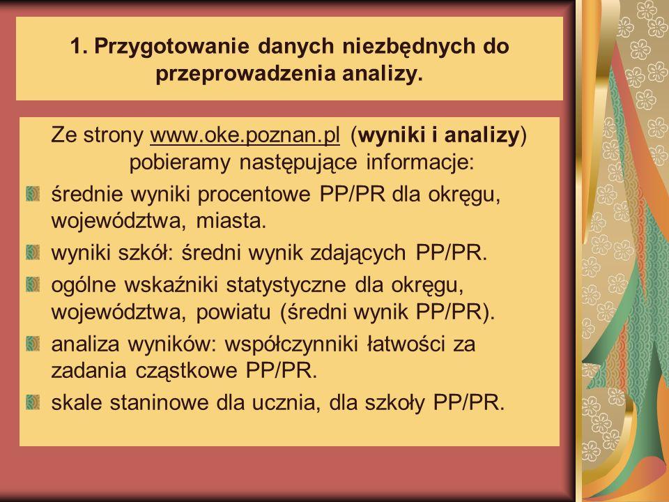 1. Przygotowanie danych niezbędnych do przeprowadzenia analizy.