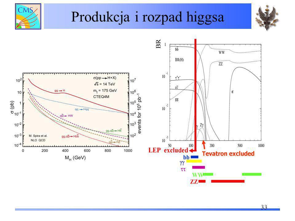 Produkcja i rozpad higgsa