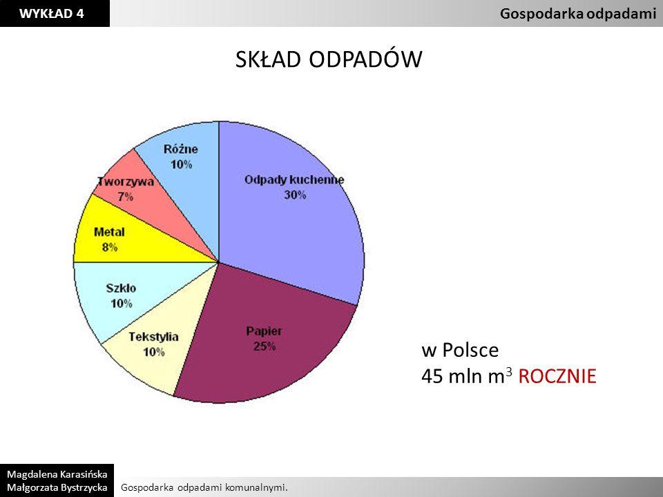 SKŁAD ODPADÓW w Polsce 45 mln m3 ROCZNIE Gospodarka odpadami