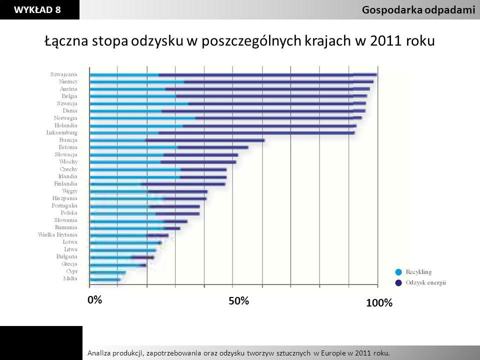 Łączna stopa odzysku w poszczególnych krajach w 2011 roku