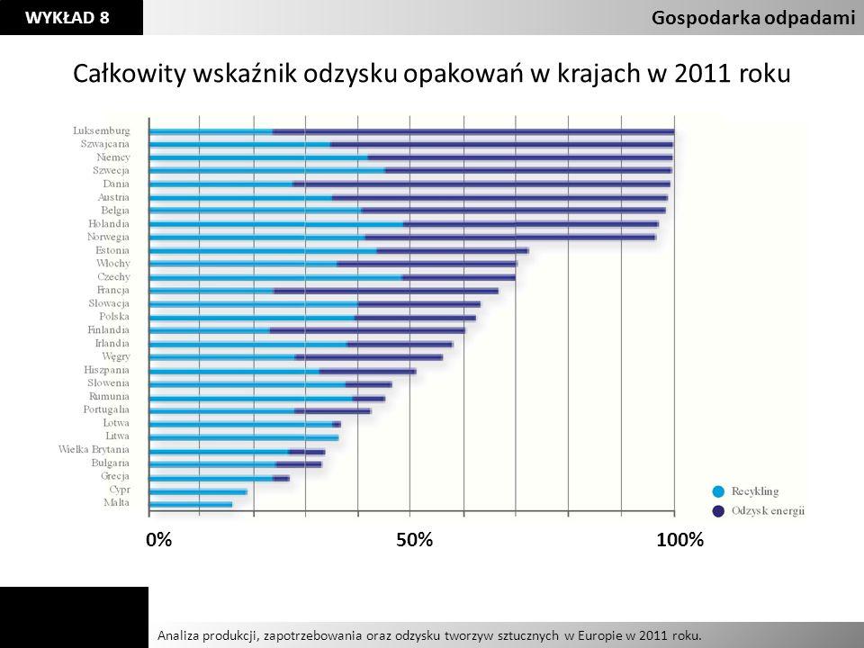 Całkowity wskaźnik odzysku opakowań w krajach w 2011 roku