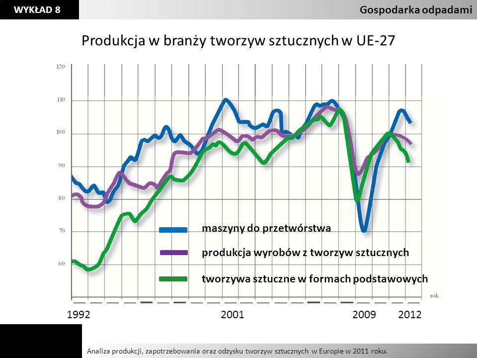Produkcja w branży tworzyw sztucznych w UE-27