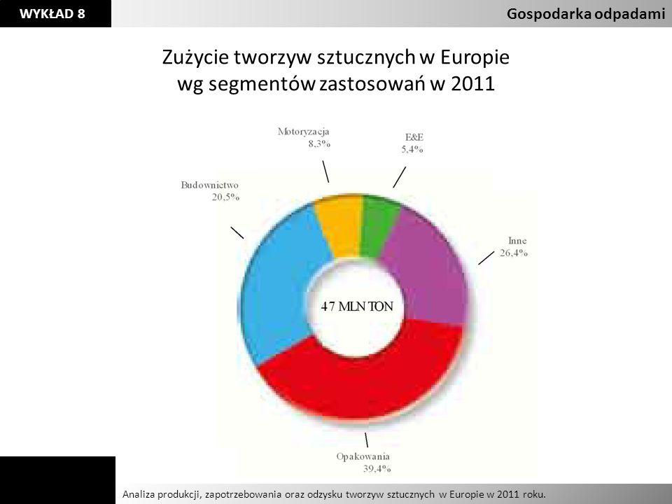 Zużycie tworzyw sztucznych w Europie wg segmentów zastosowań w 2011