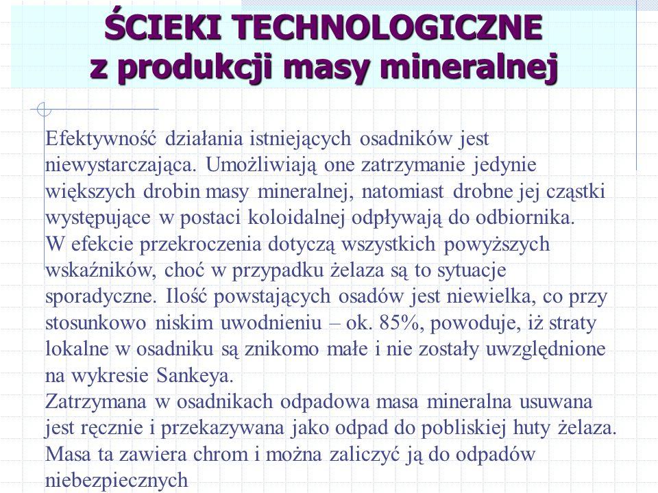 ŚCIEKI TECHNOLOGICZNE z produkcji masy mineralnej