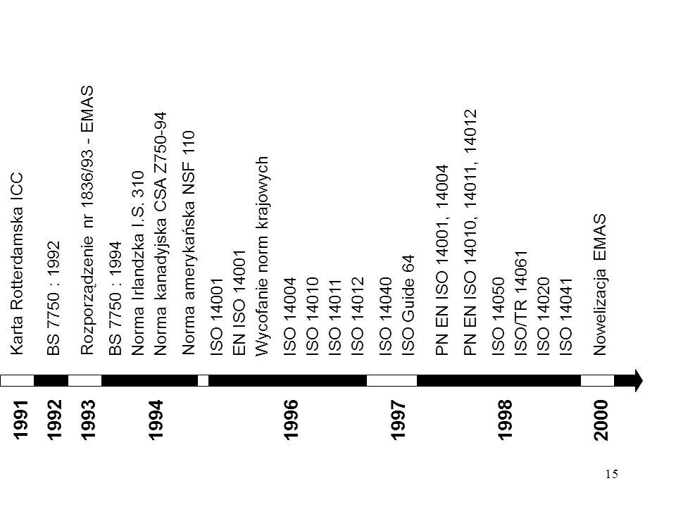 19921993. 1991. 1994. 1996. 1998. BS 7750 : 1992. Rozporządzenie nr 1836/93 - EMAS. Norma Irlandzka I.S. 310.