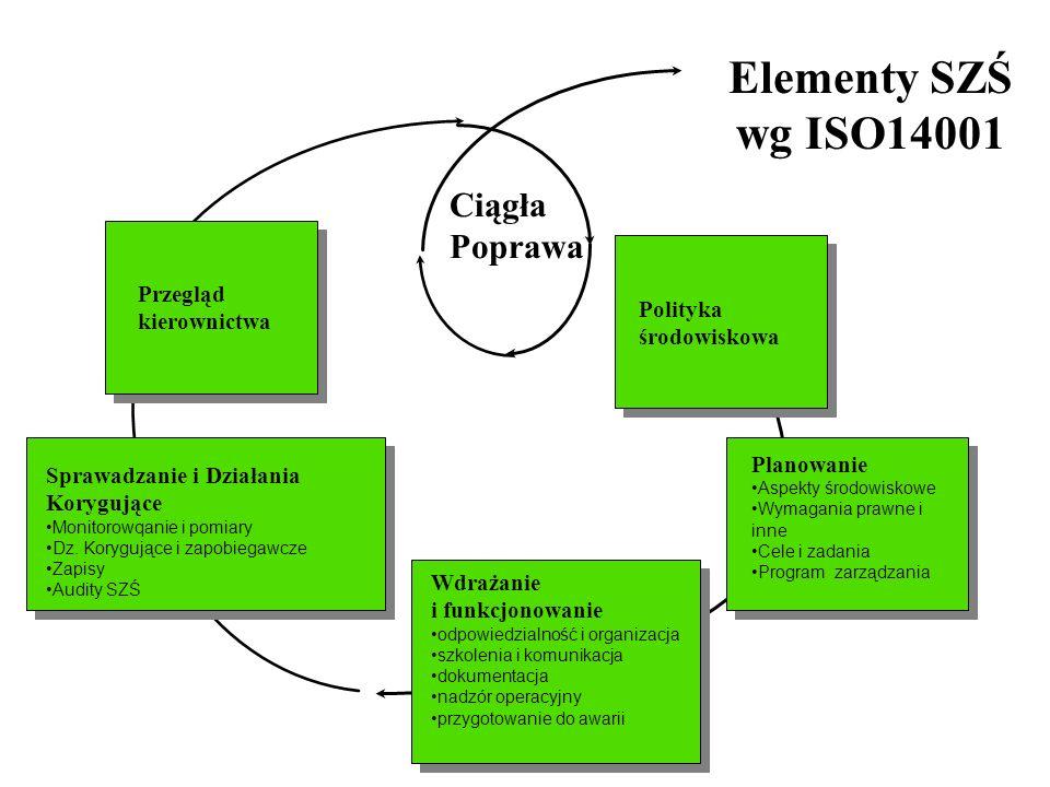Elementy SZŚ wg ISO14001 Ciągła Poprawa Przegląd kierownictwa Polityka