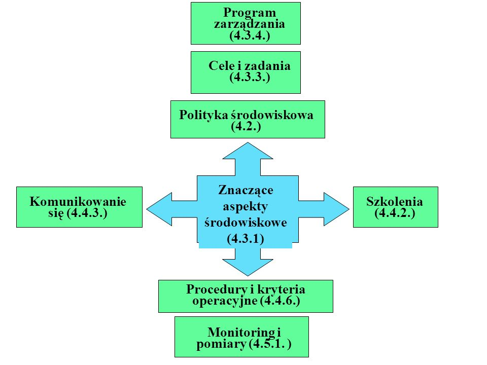 Program zarządzania (4.3.4.)