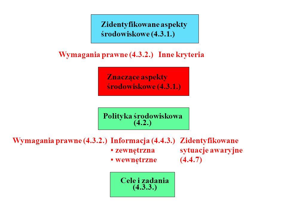 Polityka środowiskowa (4.2.)