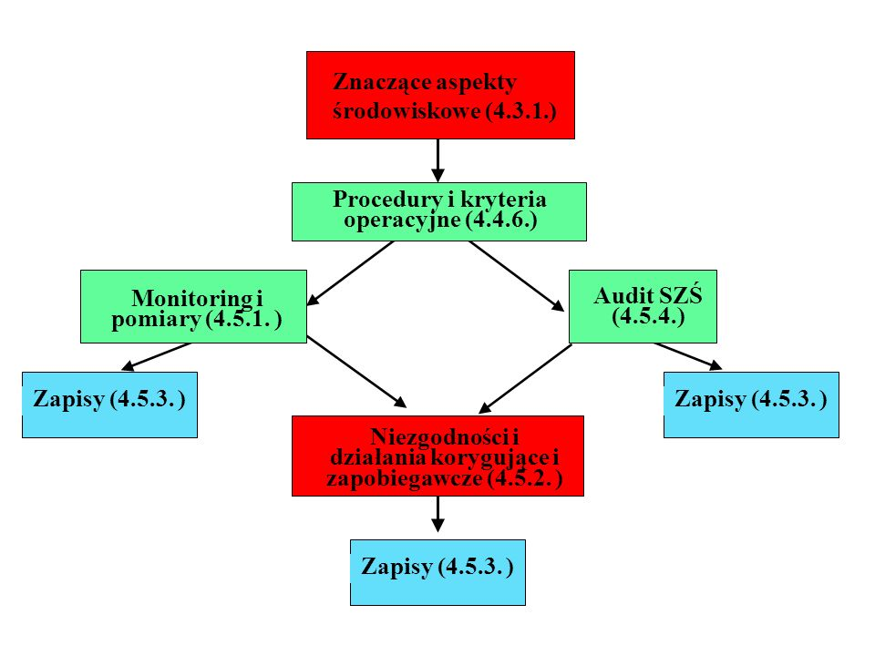 Znaczące aspekty środowiskowe (4.3.1.)