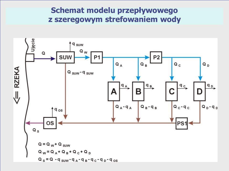 Schemat modelu przepływowego z szeregowym strefowaniem wody