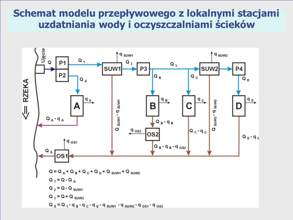 Schemat modelu przepływowego z lokalnymi stacjami uzdatniania wody i oczyszczalniami ścieków
