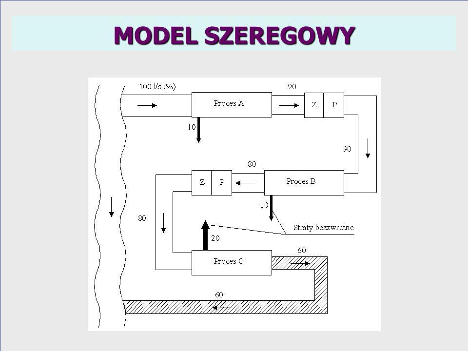 MODEL SZEREGOWY