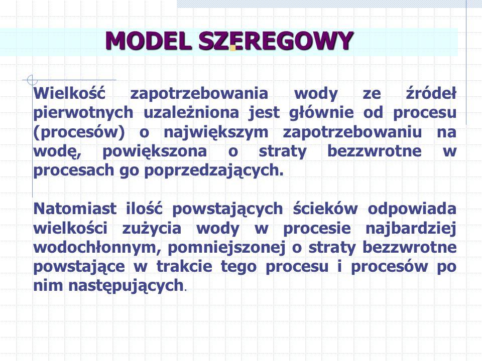 MODEL SZEREGOWY .