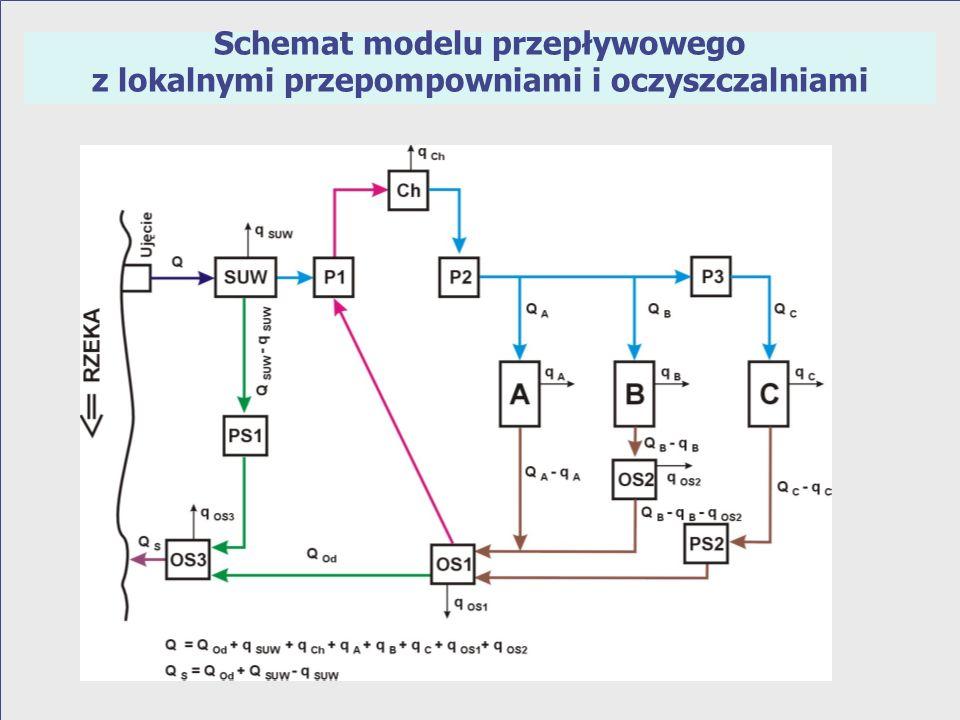 Schemat modelu przepływowego z lokalnymi przepompowniami i oczyszczalniami