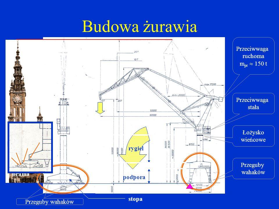 Budowa żurawia Przeciwwaga ruchoma mpr  150 t Przeciwwaga stała