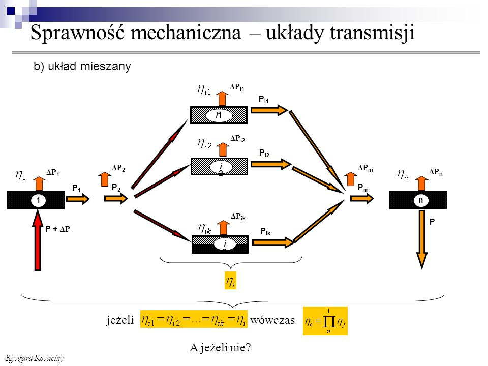 Sprawność mechaniczna – układy transmisji