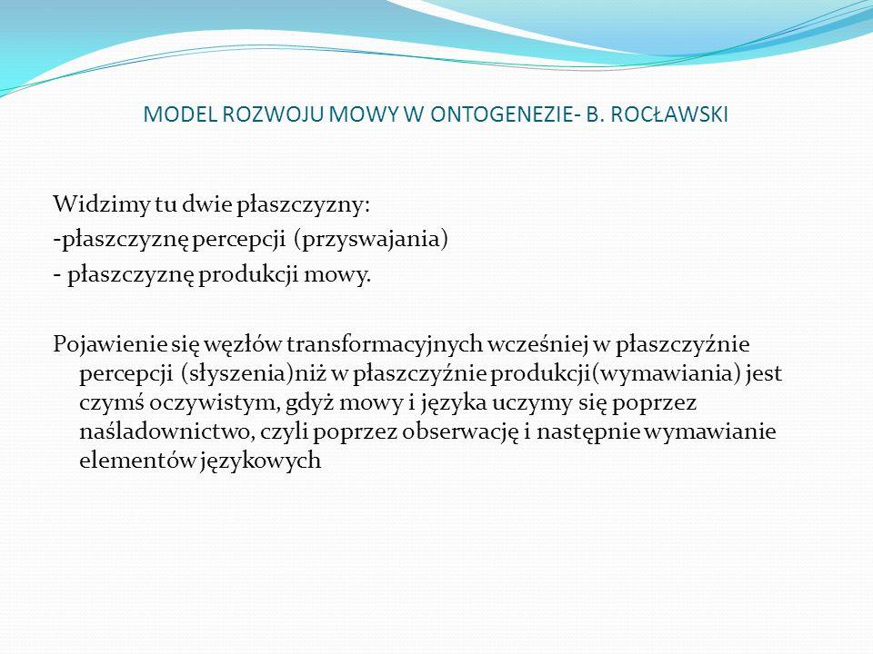 MODEL ROZWOJU MOWY W ONTOGENEZIE- B. ROCŁAWSKI