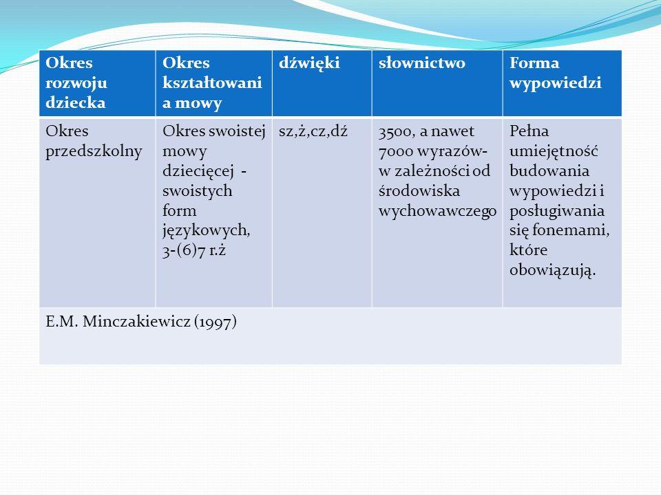 Okres rozwoju dziecka Okres kształtowania mowy. dźwięki. słownictwo. Forma wypowiedzi. Okres przedszkolny.