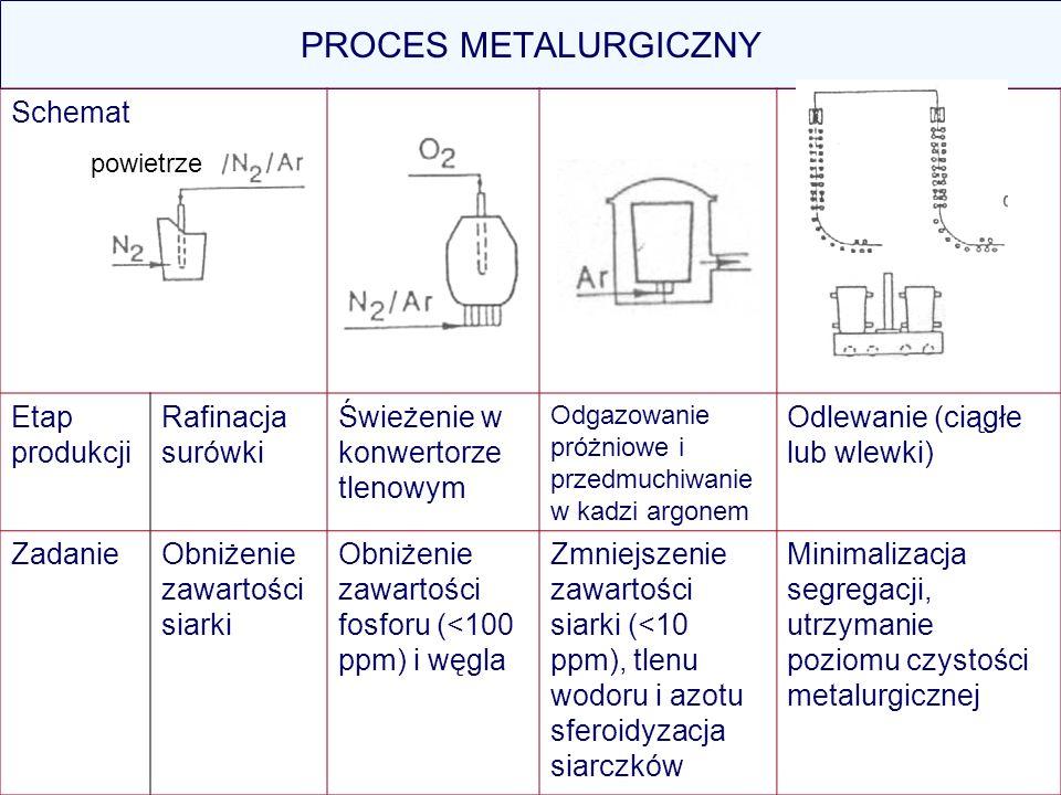 PROCES METALURGICZNY Schemat Etap produkcji Rafinacja surówki